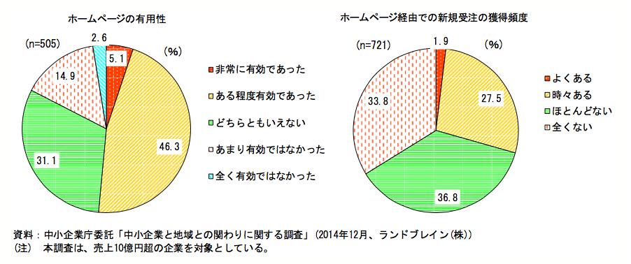 ホームページの有用性と新規受注獲得の頻度
